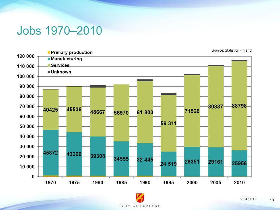 C I T Y O F T A M P E R E 18 Jobs 1970–2010 Source: Statistics Finland 25.4.2013