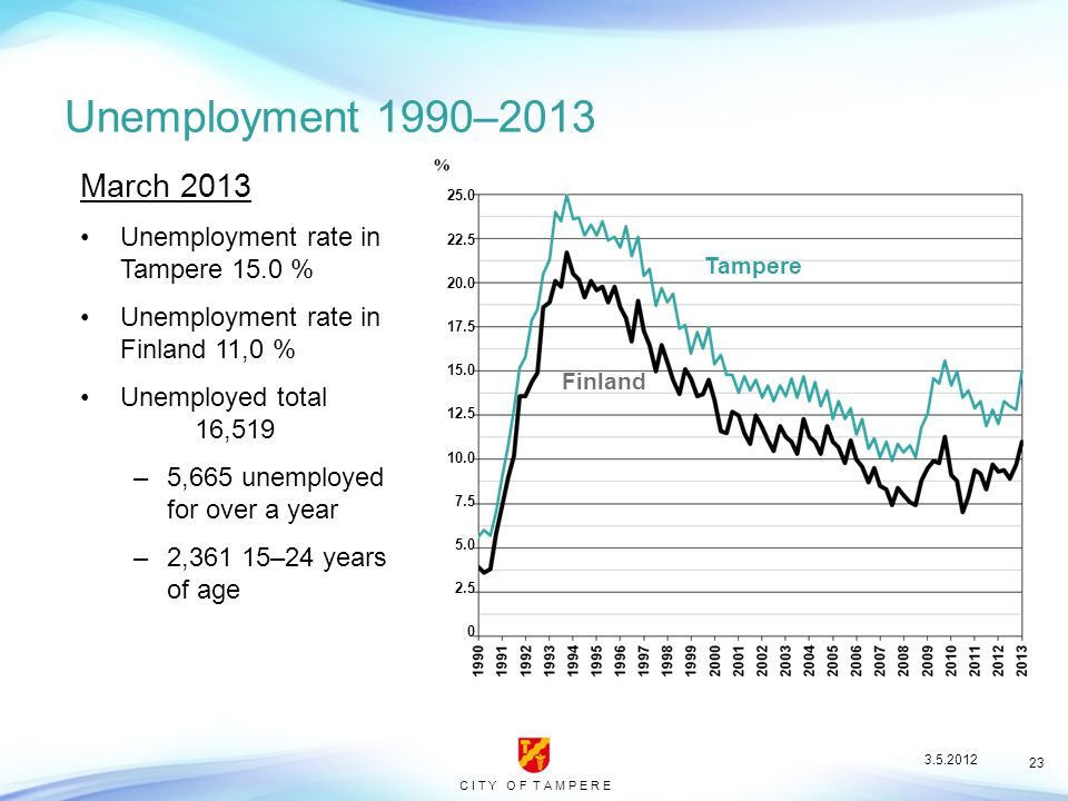 C I T Y O F T A M P E R E 23 Unemployment 1990–2013 Tampere Finland March 2013 Unemployment rate in Tampere 15.0 % Unemployment rate in Finland 11,0 % Unemployed total 16,519 –5,665 unemployed for over a year –2,361 15–24 years of age 25.0 22.5 20.0 17.5 15.0 12.5 10.0 7.5 5.0 2.5 0 3.5.2012
