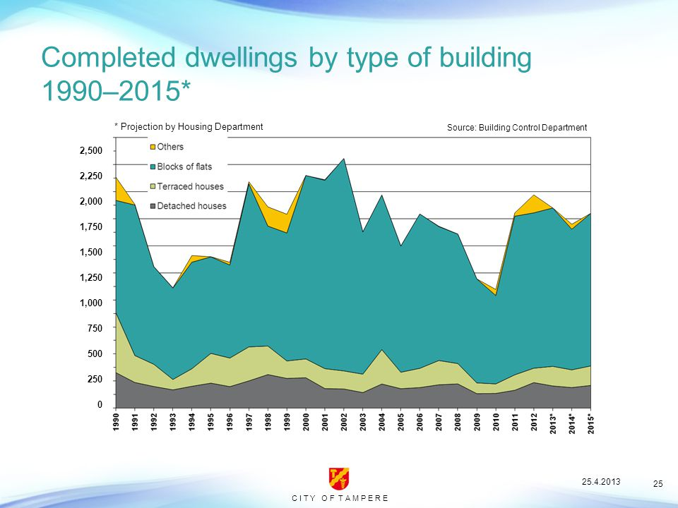 C I T Y O F T A M P E R E 25 Completed dwellings by type of building 1990–2015* Source: Building Control Department * Projection by Housing Department 2,500 2,250 2,000 1,750 1,500 1,250 1,000 750 500 250 0 25.4.2013