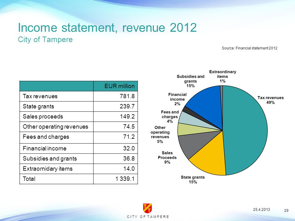 C I T Y O F T A M P E R E 29 Income statement, revenue 2012 City of Tampere Source: Financial statement 2012 EUR million Tax revenues781.8 State grants239.7 Sales proceeds149.2 Other operating revenues74.5 Fees and charges71.2 Financial income32.0 Subsidies and grants36.8 Extraornidary items14,0 Total1 339.1 25.4.2013