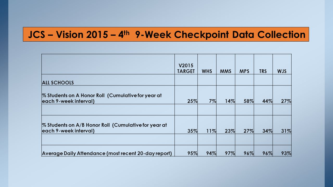 JCS – Vision 2015 – 4 th 9-Week Checkpoint Data Collection V2015 TARGETWHSMMSMPSTRSWJS ALL SCHOOLS % Students on A Honor Roll (Cumulative for year at each 9-week interval)25%7%14%58%44%27% % Students on A/B Honor Roll (Cumulative for year at each 9-week interval)35%11%23%27%34%31% Average Daily Attendance (most recent 20-day report)95%94%97%96% 93%