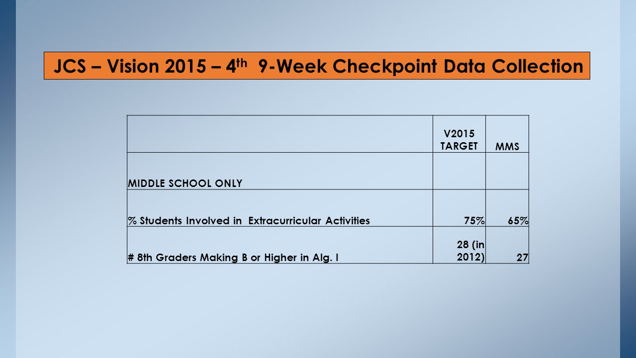 JCS – Vision 2015 – 4 th 9-Week Checkpoint Data Collection V2015 TARGETMMS MIDDLE SCHOOL ONLY % Students Involved in Extracurricular Activities75%65% # 8th Graders Making B or Higher in Alg.