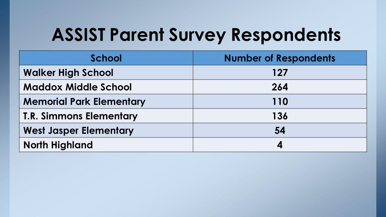 ASSIST Parent Survey Average Score Summary (5-point scale)