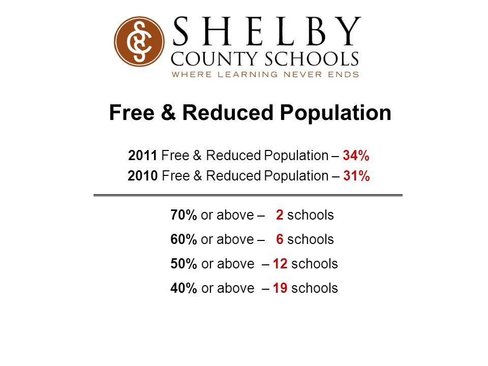 ELL Population 2010-2011  1,593 students receive ELL services  5.7% of our total population  Largest ELL population in the state  2,996 students in Shelby County Schools who use language other than English in their homes  53 languages spoken by students in our system representing 63 countries.