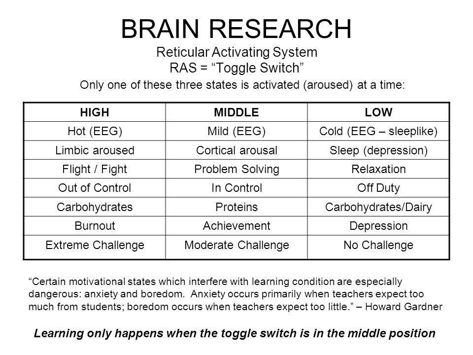 "BRAIN RESEARCH Reticular Activating System RAS = ""Toggle Switch"" HIGHMIDDLELOW Hot (EEG)Mild (EEG)Cold (EEG – sleeplike) Limbic arousedCortical arousa"