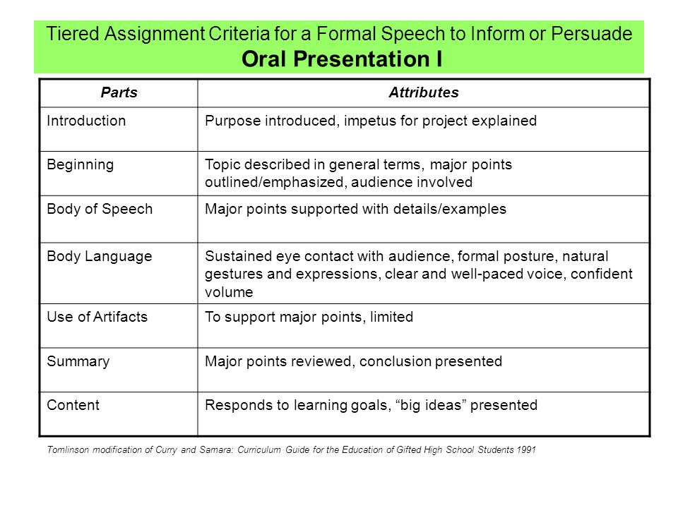 Tiered Assignment Criteria for a Formal Speech to Inform or Persuade Oral Presentation I PartsAttributes IntroductionPurpose introduced, impetus for project explained BeginningTopic described in general terms, major points outlined/emphasized, audience involved Body of SpeechMajor points supported with details/examples Body LanguageSustained eye contact with audience, formal posture, natural gestures and expressions, clear and well-paced voice, confident volume Use of ArtifactsTo support major points, limited SummaryMajor points reviewed, conclusion presented ContentResponds to learning goals, big ideas presented Tomlinson modification of Curry and Samara: Curriculum Guide for the Education of Gifted High School Students 1991