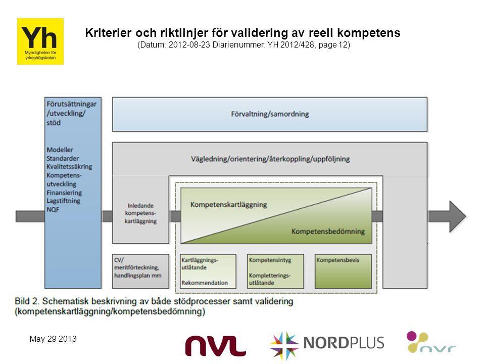 Kriterier och riktlinjer för validering av reell kompetens (Datum: 2012-08-23 Diarienummer: YH 2012/428, page 12) May 29 2013