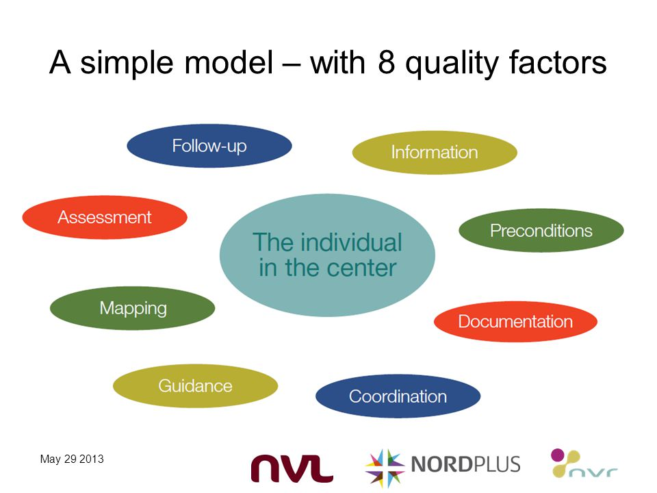 A simple model – with 8 quality factors May 29 2013