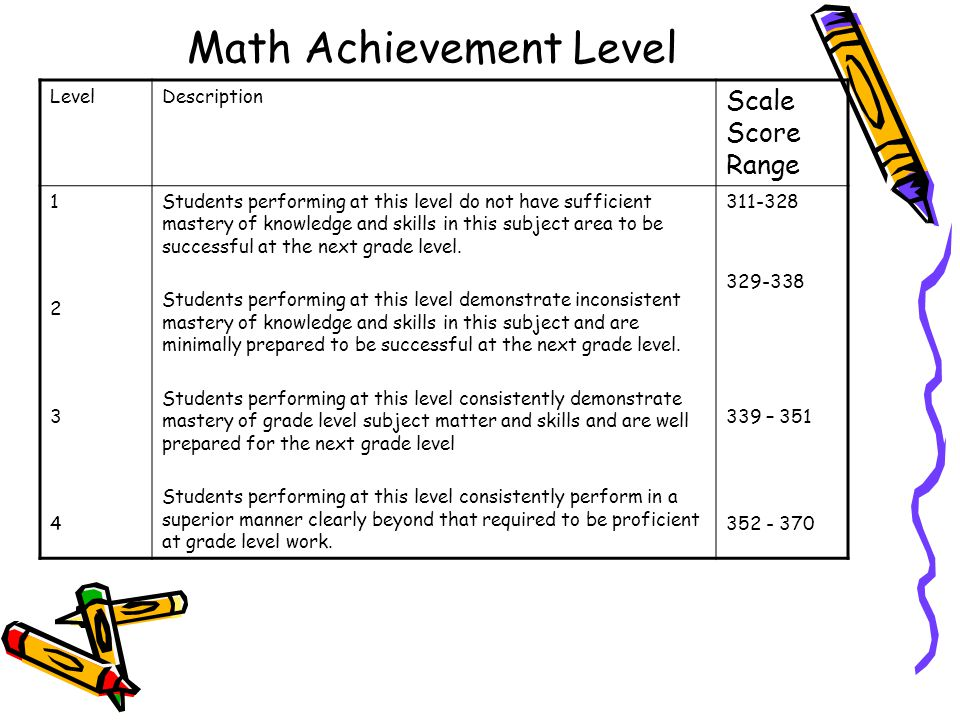 Math Achievement Level LevelDescription Scale Score Range Students performing at this level do not have sufficient mastery of knowledge and skills in this subject area to be successful at the next grade level.