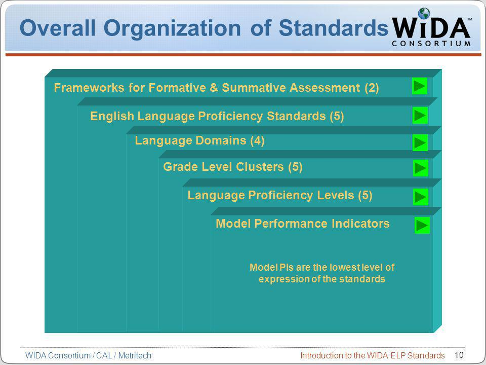 Introduction to the WIDA ELP Standards 10 WIDA Consortium / CAL / Metritech Overall Organization of Standards Frameworks for Formative & Summative Assessment (2) English Language Proficiency Standards (5) Language Domains (4) Grade Level Clusters (5) Language Proficiency Levels (5) Model PIs are the lowest level of expression of the standards Model Performance Indicators