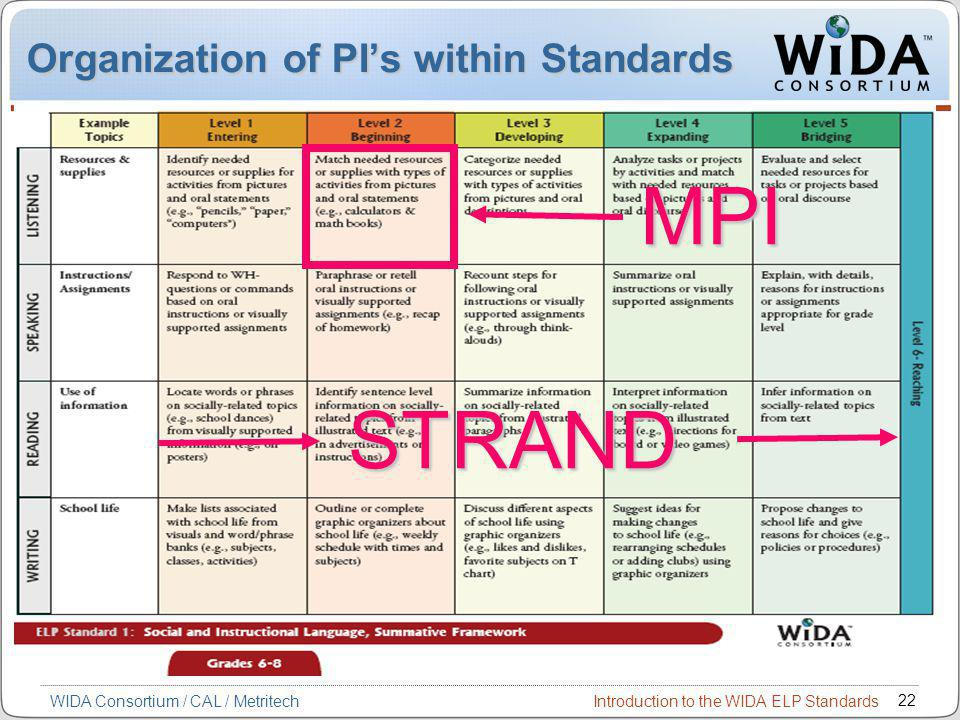 Introduction to the WIDA ELP Standards 22 WIDA Consortium / CAL / Metritech Organization of PI's within Standards STRAND MPI
