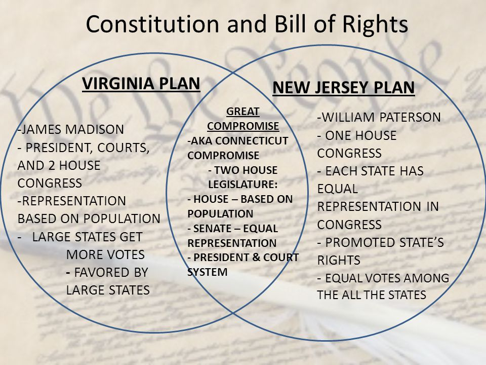 Constitution and Bill of Rights VIRGINIA PLAN -JAMES MADISON - PRESIDENT, COURTS, AND 2 HOUSE CONGRESS -REPRESENTATION BASED ON POPULATION - LARGE STA