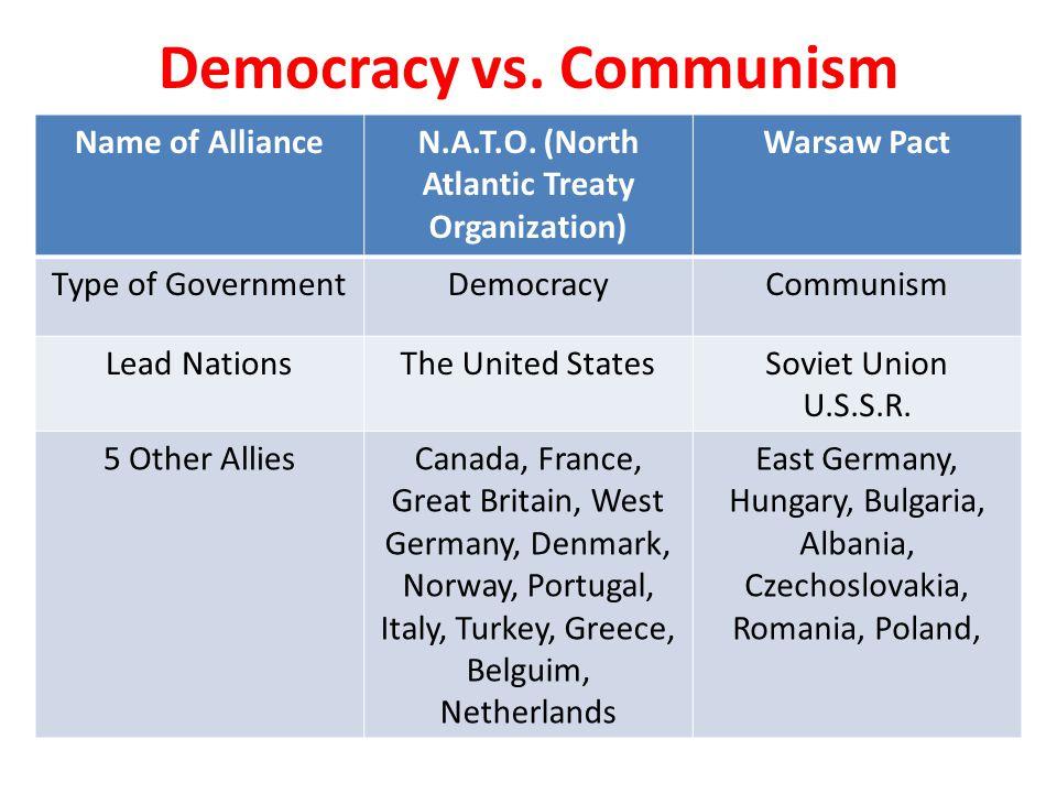 Name of AllianceN.A.T.O. (North Atlantic Treaty Organization) Warsaw Pact Type of GovernmentDemocracyCommunism Lead NationsThe United StatesSoviet Uni