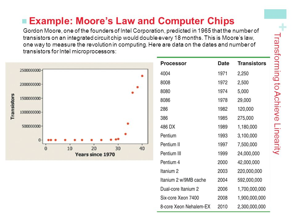 + Example: Moore's Law and Computer Chips Transforming to Achieve Linearity Gordon Moore, one of the founders of Intel Corporation, predicted in 1965