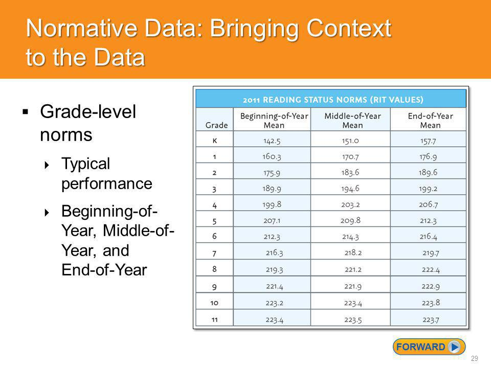 29 Normative Data: Bringing Context to the Data  Grade-level norms  Typical performance  Beginning-of- Year, Middle-of- Year, and End-of-Year