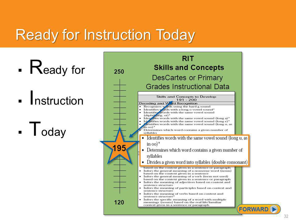 32 Ready for Instruction Today  R eady for  I nstruction  T oday 120 250 RIT Skills and Concepts DesCartes or Primary Grades Instructional Data 195