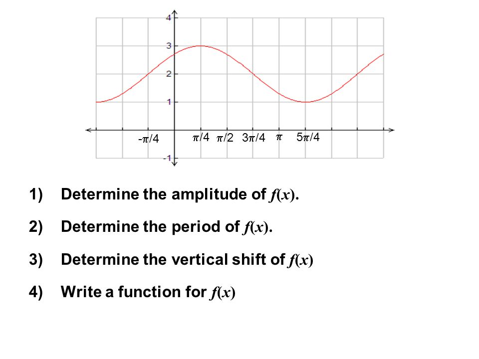 1)Determine the amplitude of f(x).2)Determine the period of f(x).