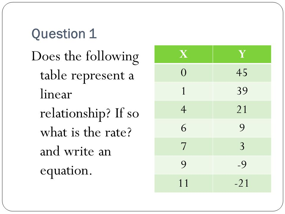 Question 1 Does the following table represent a linear relationship.