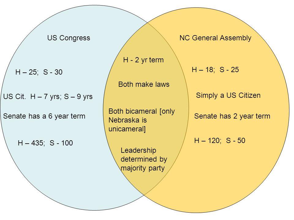 US CongressNC General Assembly H – 25; S - 30 US Cit.