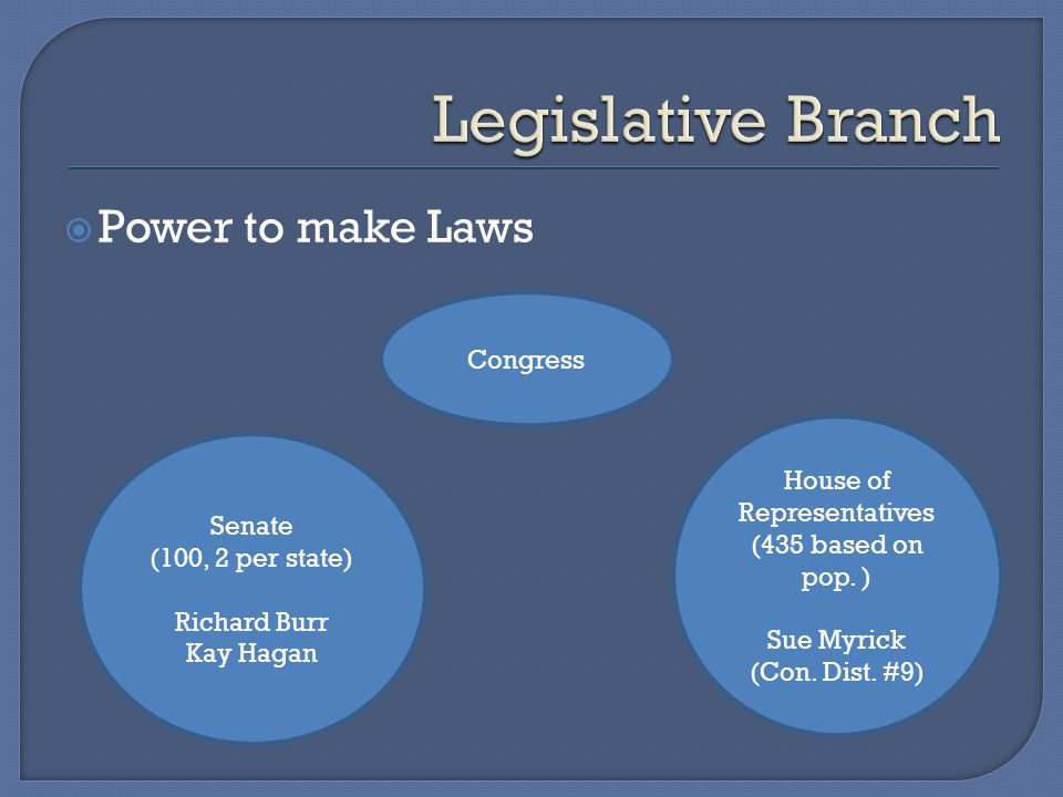  Power to make Laws Senate (100, 2 per state) Richard Burr Kay Hagan Congress House of Representatives (435 based on pop. ) Sue Myrick (Con. Dist. #9
