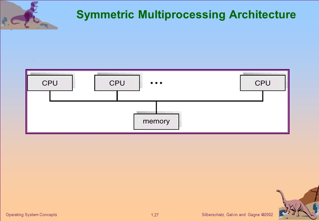 Silberschatz, Galvin and Gagne  2002 1.27 Operating System Concepts Symmetric Multiprocessing Architecture