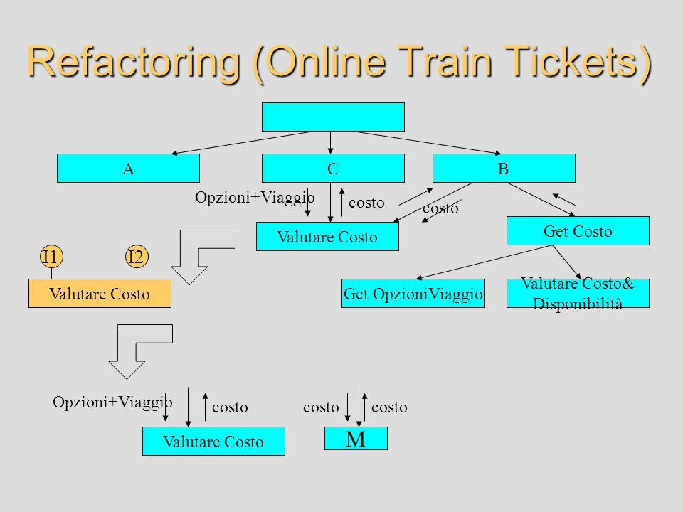 Refactoring (Online Train Tickets) ACB Valutare Costo Valutare Costo& Disponibilità Get Costo Get OpzioniViaggio costo Opzioni+Viaggio Valutare Costo I1I2 Valutare Costo Opzioni+Viaggio M costo