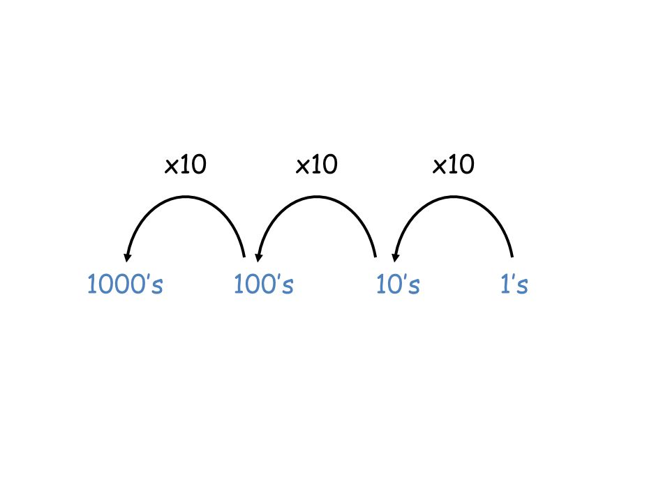 x10 1's 10's 100's1000's