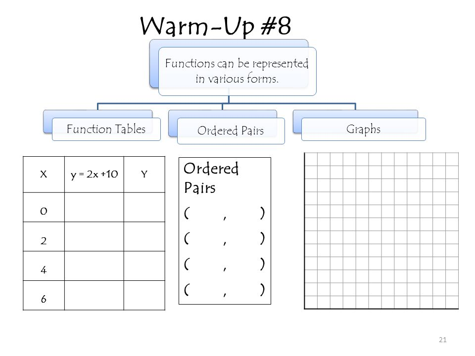 Warm-Up #8 21 Functions can be represented in various forms. Function Tables Ordered Pairs Graphs Xy = 2x +10Y 0 2 4 6 Ordered Pairs (, )