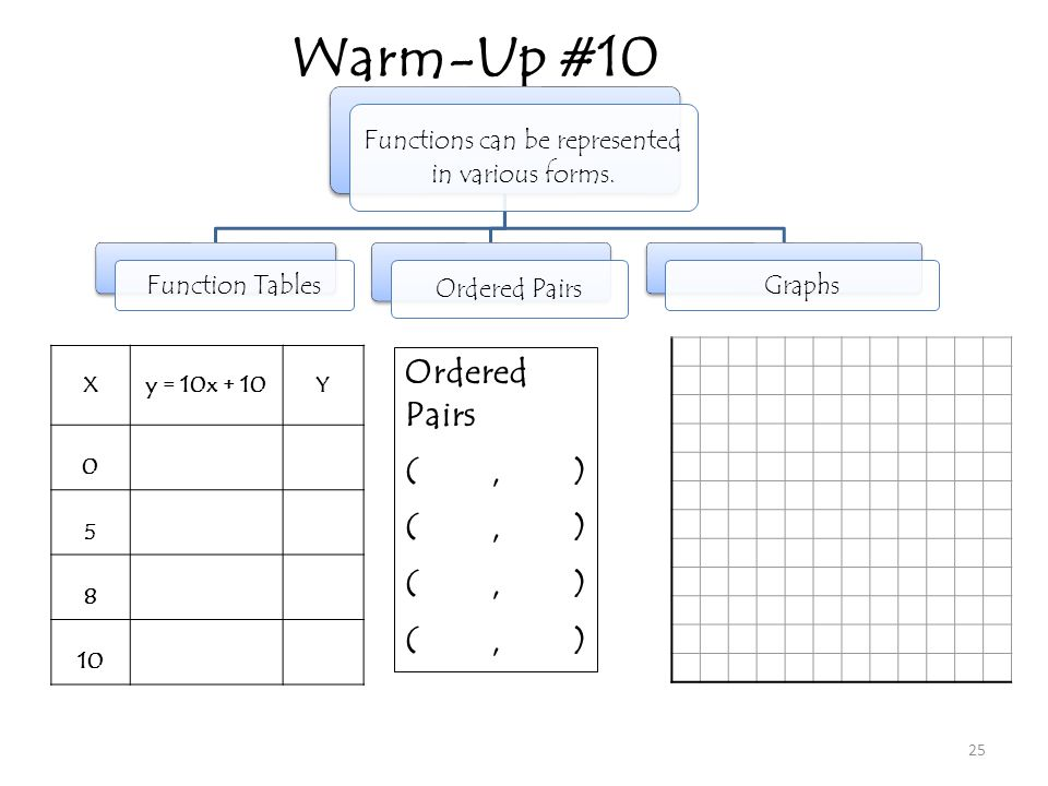 Warm-Up #10 25 Functions can be represented in various forms. Function Tables Ordered Pairs Graphs Xy = 10x + 10Y 0 5 8 10 Ordered Pairs (, )