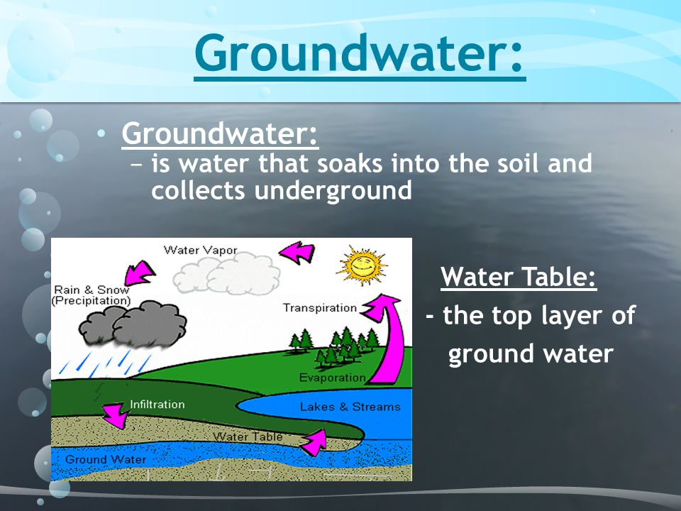 Groundwater: − is water that soaks into the soil and collects underground Water Table: - the top layer of ground water