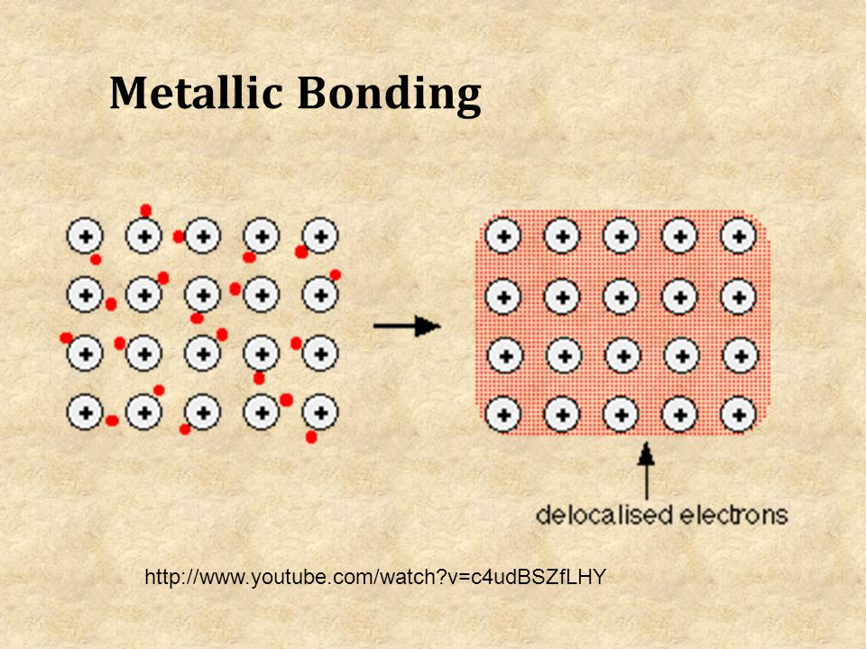 Metallic Bonding http://www.youtube.com/watch v=c4udBSZfLHY