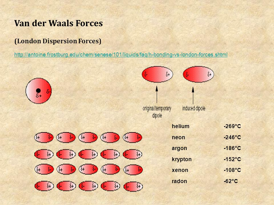 Van der Waals Forces (London Dispersion Forces) http://antoine.frostburg.edu/chem/senese/101/liquids/faq/h-bonding-vs-london-forces.shtml helium -269°C neon -246°C argon -186°C krypton -152°C xenon -108°C radon -62°C