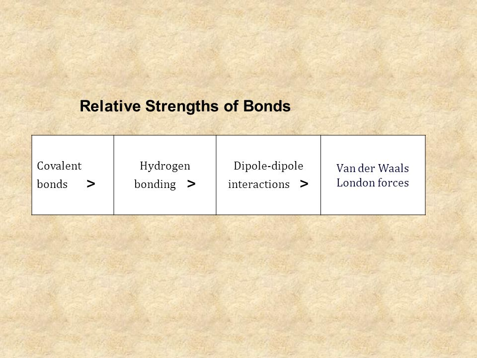 Covalent bonds > Hydrogen bonding > Dipole-dipole interactions > Van der Waals London forces Relative Strengths of Bonds