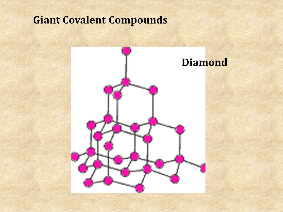 Giant Covalent Compounds Diamond