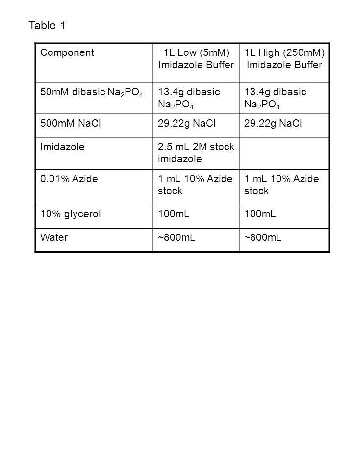 Table 1 Component1L Low (5mM) Imidazole Buffer 1L High (250mM) Imidazole Buffer 50mM dibasic Na 2 PO 4 13.4g dibasic Na 2 PO 4 500mM NaCl29.22g NaCl Imidazole2.5 mL 2M stock imidazole 0.01% Azide1 mL 10% Azide stock 10% glycerol100mL Water~800mL