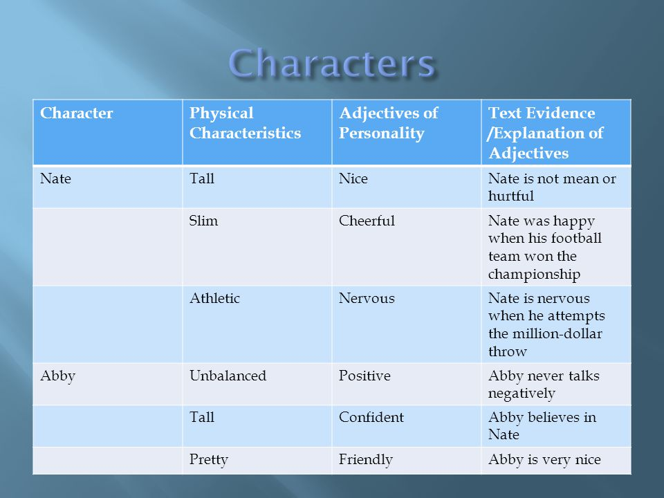 CharacterPhysical Characteristics Adjectives of Personality Text Evidence /Explanation of Adjectives NateTallNiceNate is not mean or hurtful SlimCheerfulNate was happy when his football team won the championship AthleticNervousNate is nervous when he attempts the million-dollar throw AbbyUnbalancedPositiveAbby never talks negatively TallConfidentAbby believes in Nate PrettyFriendlyAbby is very nice
