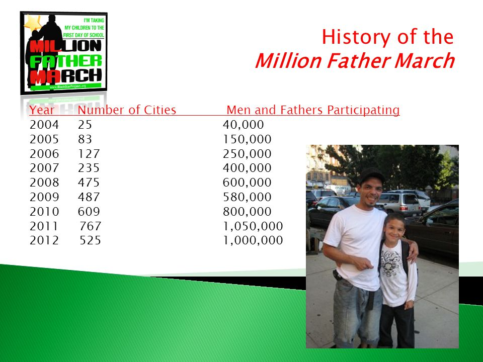 History of the Million Father March YearNumber of Cities Men and Fathers Participating 2004 2540,000 200583150,000 2006127250,000 2007235400,000 2008475600,000 2009487580,000 2010609800,000 2011 7671,050,000 2012 5251,000,000