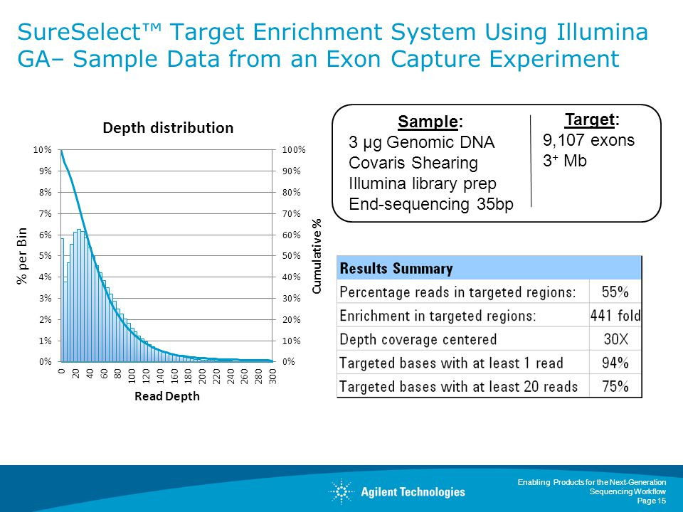 Enabling Products for the Next-Generation Sequencing Workflow Page 15 SureSelect™ Target Enrichment System Using Illumina GA– Sample Data from an Exon