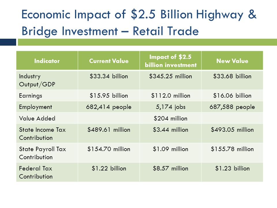 Economic Impact of $2.5 Billion Highway & Bridge Investment – Retail Trade IndicatorCurrent Value Impact of $2.5 billion investment New Value Industry Output/GDP $33.34 billion$345.25 million$33.68 billion Earnings$15.95 billion$112.0 million$16.06 billion Employment682,414 people5,174 jobs687,588 people Value Added$204 million State Income Tax Contribution $489.61 million$3.44 million$493.05 million State Payroll Tax Contribution $154.70 million$1.09 million$155.78 million Federal Tax Contribution $1.22 billion$8.57 million$1.23 billion