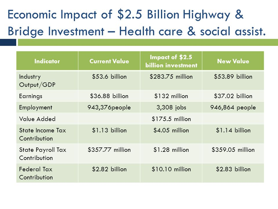 Economic Impact of $2.5 Billion Highway & Bridge Investment – Health care & social assist. IndicatorCurrent Value Impact of $2.5 billion investment Ne