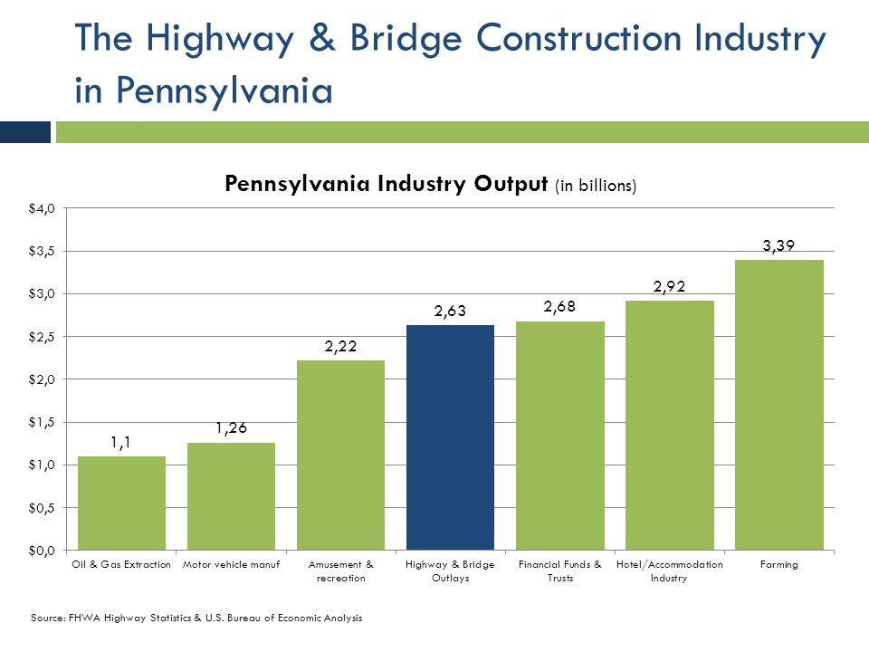 Pennsylvania's Highway & Bridge Construction Industry  3.3 million workers in industries dependent on transportation infrastructure network  Tourism, manufacturing, agriculture, mining, retail and wholesale trade  $114.6 billion in wages  $9.9 billion in state and federal payroll tax revenue  $3.5 billion in state income tax revenue
