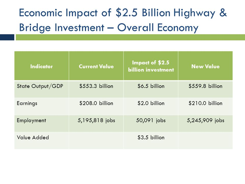 Economic Impact of $2.5 Billion Highway & Bridge Investment – Overall Economy IndicatorCurrent Value Impact of $2.5 billion investment New Value State Output/GDP$553.3 billion$6.5 billion$559.8 billion Earnings$208.0 billion$2.0 billion$210.0 billion Employment5,195,818 jobs50,091 jobs5,245,909 jobs Value Added$3.5 billion