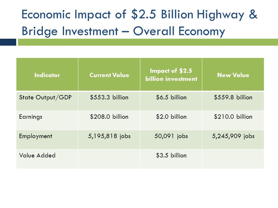 Economic Impact of $2.5 Billion Highway & Bridge Investment – Job Distribution