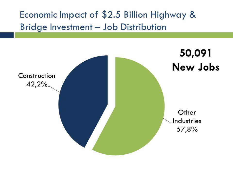 Economic Impact of $2.5 Billion Highway & Bridge Investment – Construction IndicatorCurrent Value Impact of $2.5 billion investment New Value Industry Output/GDP $21.93 billion$2.5 billion$24.45 billion Earnings$19.62 billion$903.25 million$20.52 billion Employment361,039 people20,850 jobs381,889 people Value Added$1.1 billion State Income Tax Contribution $602.35 million$27.73 million$630.08 million State Payroll Tax Contribution $190.32 million$8.76 million$199.08 million Federal Tax Contribution $1.50 billion$69.10 million$1.57 billion