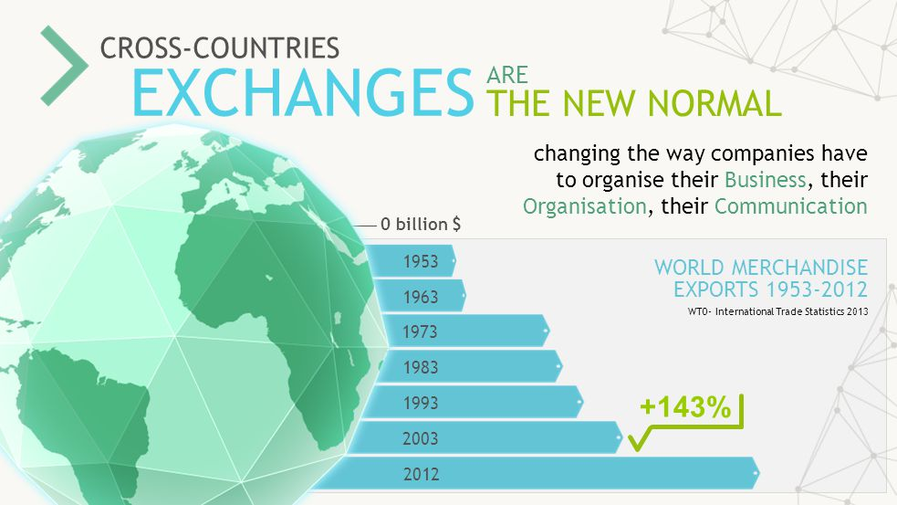 CROSS-COUNTRIES EXCHANGES ARE THE NEW NORMAL changing the way companies have to organise their Business, their Organisation, their Communication WORLD MERCHANDISE EXPORTS 1953-2012 WTO- International Trade Statistics 2013 +143% 2012 2003 1993 1983 1973 1963 1953 0 billion $