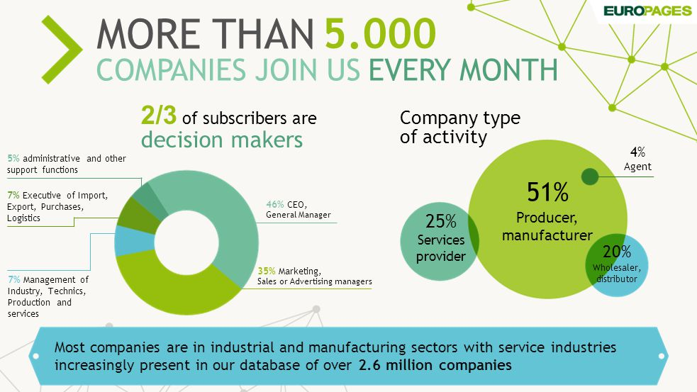 Looking for all kind of B2B products and services Number of searches performed by visitors - breakdown of main activity sectors 5.000 MORE THAN COMPANIES JOIN USEVERY MONTH Most companies are in industrial and manufacturing sectors with service industries increasingly present in our database of over 2.6 million companies Company type of activity 51% Producer, manufacturer 25% Services provider 20% Wholesaler, distributor 4% Agent 46% CEO, General Manager 35% Marketing, Sales or Advertising managers 7% Executive of Import, Export, Purchases, Logistics 7% Management of Industry, Technics, Production and services 5% administrative and other support functions 2/3 of subscribers are decision makers