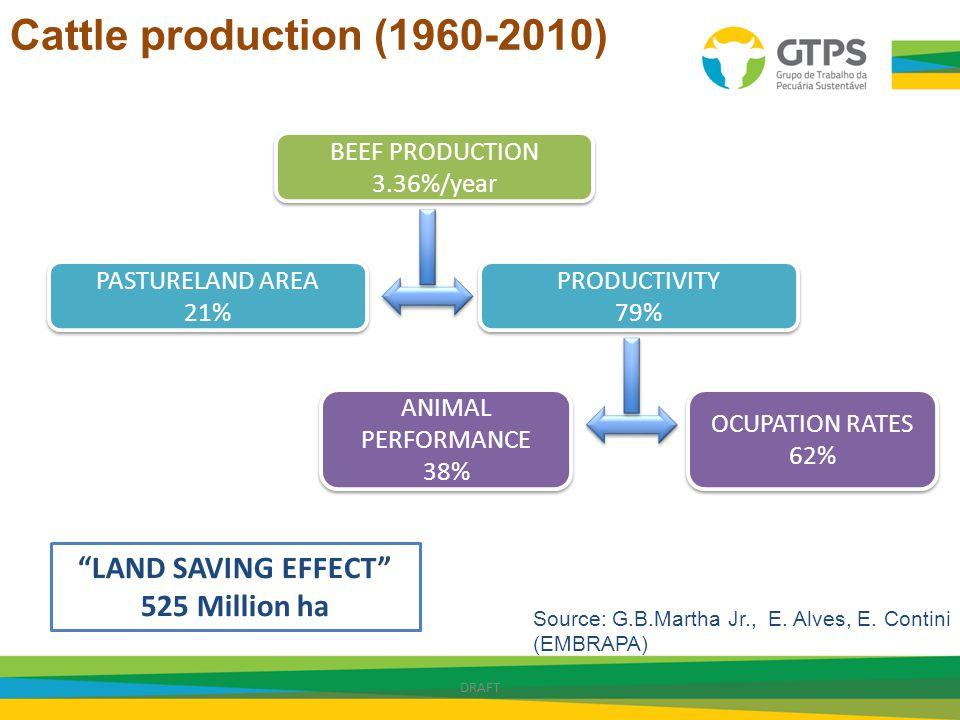 BEEF PRODUCTION 3.36%/year BEEF PRODUCTION 3.36%/year PASTURELAND AREA 21% PASTURELAND AREA 21% PRODUCTIVITY 79% PRODUCTIVITY 79% ANIMAL PERFORMANCE 3