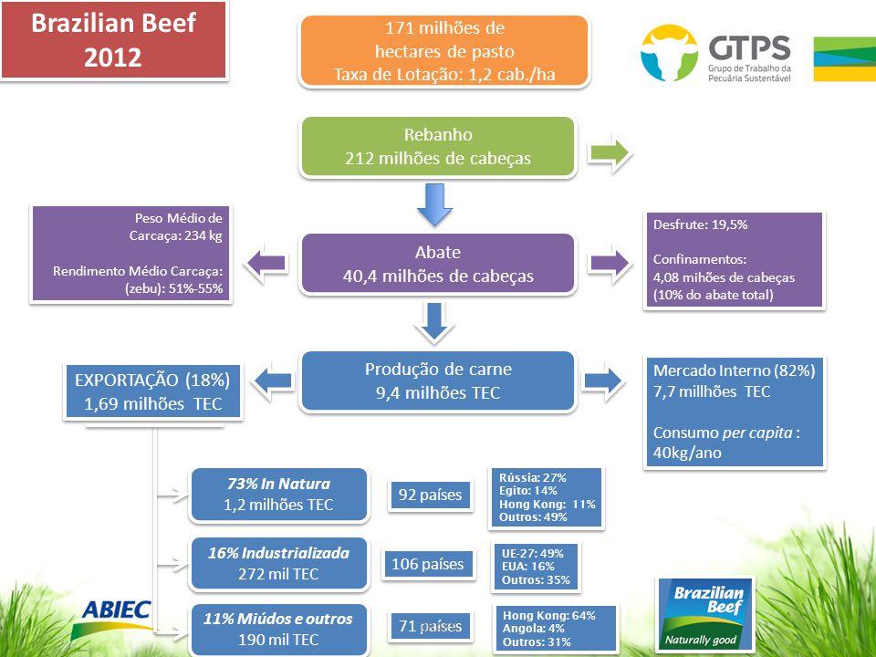 Rebanho 212 milhões de cabeças Rebanho 212 milhões de cabeças Abate 40,4 milhões de cabeças Abate 40,4 milhões de cabeças Produção de carne 9,4 milhões TEC Produção de carne 9,4 milhões TEC 171 milhões de hectares de pasto Taxa de Lotação: 1,2 cab./ha 171 milhões de hectares de pasto Taxa de Lotação: 1,2 cab./ha EXPORTAÇÃO (18%) 1,69 milhões TEC EXPORTAÇÃO (18%) 1,69 milhões TEC Mercado Interno (82%) 7,7 millhões TEC Consumo per capita : 40kg/ano Mercado Interno (82%) 7,7 millhões TEC Consumo per capita : 40kg/ano Desfrute: 19,5% Confinamentos: 4,08 mihões de cabeças (10% do abate total) Desfrute: 19,5% Confinamentos: 4,08 mihões de cabeças (10% do abate total) Peso Médio de Carcaça: 234 kg Rendimento Médio Carcaça: (zebu): 51%-55% Peso Médio de Carcaça: 234 kg Rendimento Médio Carcaça: (zebu): 51%-55% Rússia: 27% Egito: 14% Hong Kong: 11% Outros: 49% Rússia: 27% Egito: 14% Hong Kong: 11% Outros: 49% UE-27: 49% EUA: 16% Outros: 35% UE-27: 49% EUA: 16% Outros: 35% Hong Kong: 64% Angola: 4% Outros: 31% Hong Kong: 64% Angola: 4% Outros: 31% 73% In Natura 1,2 milhões TEC 73% In Natura 1,2 milhões TEC 92 países 16% Industrializada 272 mil TEC 16% Industrializada 272 mil TEC 106 países 11% Miúdos e outros 190 mil TEC 11% Miúdos e outros 190 mil TEC 71 países Brazilian Beef 2012 Brazilian Beef 2012 DRAFT