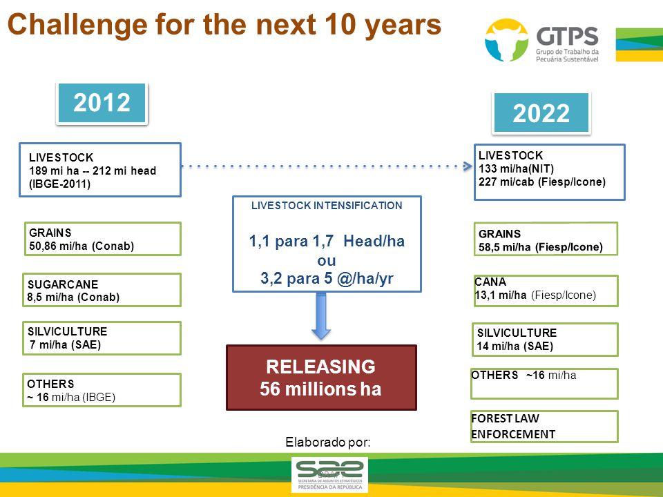 LIVESTOCK 189 mi ha -- 212 mi head (IBGE-2011) SUGARCANE 8,5 mi/ha (Conab) GRAINS 50,86 mi/ha (Conab) SILVICULTURE 7 mi/ha (SAE) OTHERS ~ 16 mi/ha (IBGE) 2012 LIVESTOCK INTENSIFICATION 1,1 para 1,7 Head/ha ou 3,2 para 5 @/ha/yr RELEASING 56 millions ha 2022 CANA 13,1 mi/ha (Fiesp/Icone) SILVICULTURE 14 mi/ha (SAE) LIVESTOCK 133 mi/ha(NIT) 227 mi/cab (Fiesp/Icone) GRAINS 58,5 mi/ha (Fiesp/Icone) OTHERS ~16 mi/ha FOREST LAW ENFORCEMENT Elaborado por: DRAFT Challenge for the next 10 years