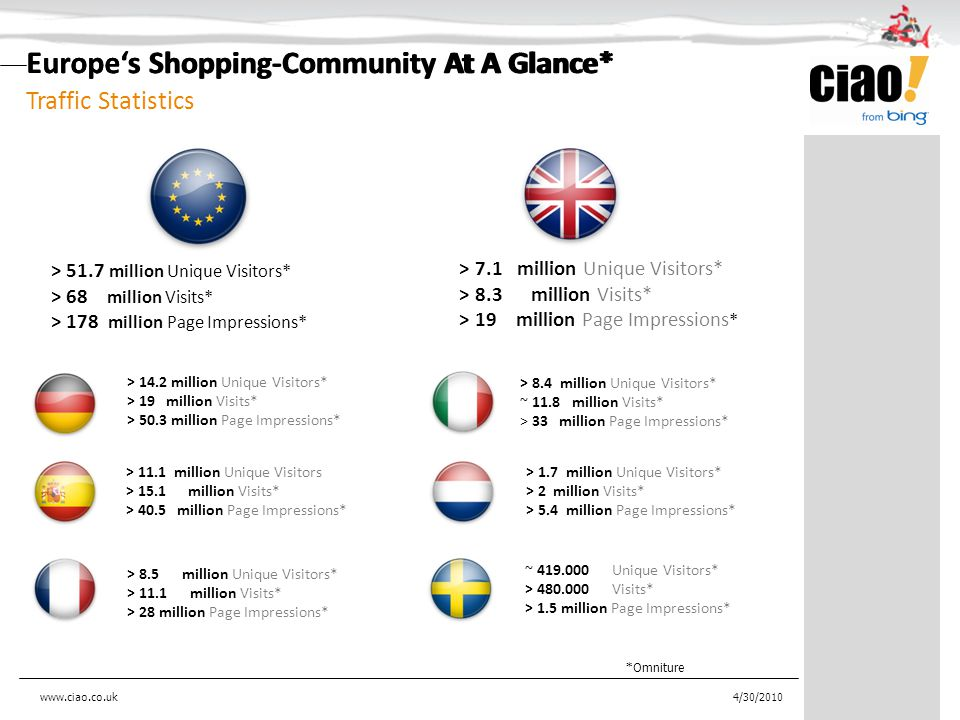 Europe's Shopping-Community At A Glance* ~ 419.000 Unique Visitors* > 480.000 Visits* > 1.5 million Page Impressions* > 8.4 million Unique Visitors* ~ 11.8 million Visits* > 33 million Page Impressions* > 8.5 million Unique Visitors* > 11.1 million Visits* > 28 million Page Impressions* > 14.2 million Unique Visitors* > 19 million Visits* > 50.3 million Page Impressions* > 11.1 million Unique Visitors > 15.1 million Visits* > 40.5 million Page Impressions* > 1.7 million Unique Visitors* > 2 million Visits* > 5.4 million Page Impressions* > 51.7 million Unique Visitors* > 68 million Visits* > 178 million Page Impressions* *Omniture Traffic Statistics Europe's Shopping-Community At A Glance* 4/30/2010 > 7.1 million Unique Visitors* > 8.3 million Visits* > 19 million Page Impressions * www.ciao.co.uk